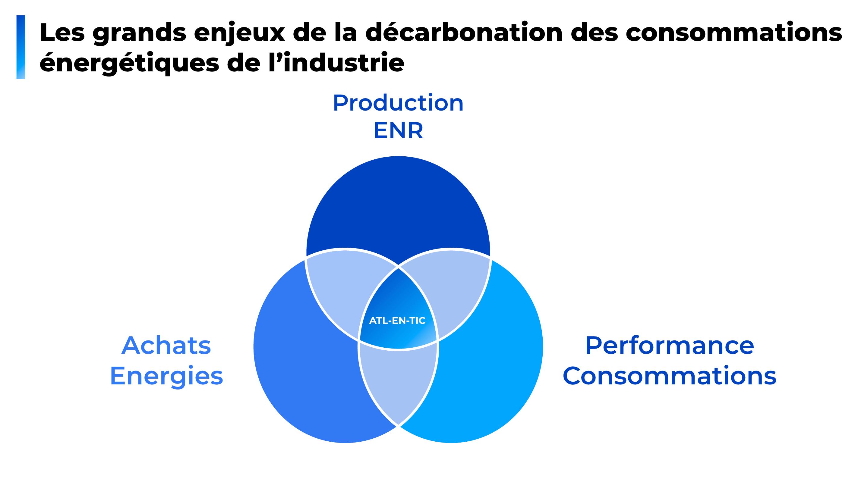 Les enjeux de la décarbonation des consommations énergétiques de lindustrie