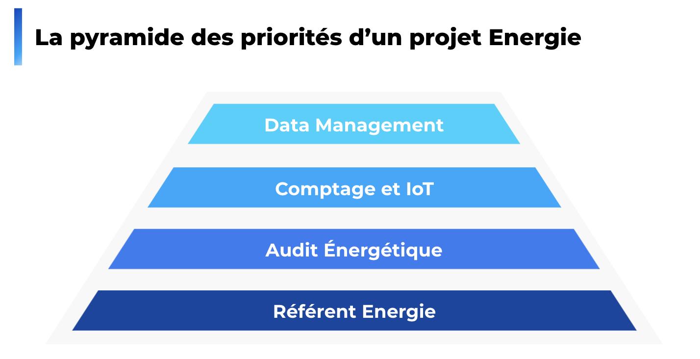 Les priorités dun projet énergie dans lindustrie