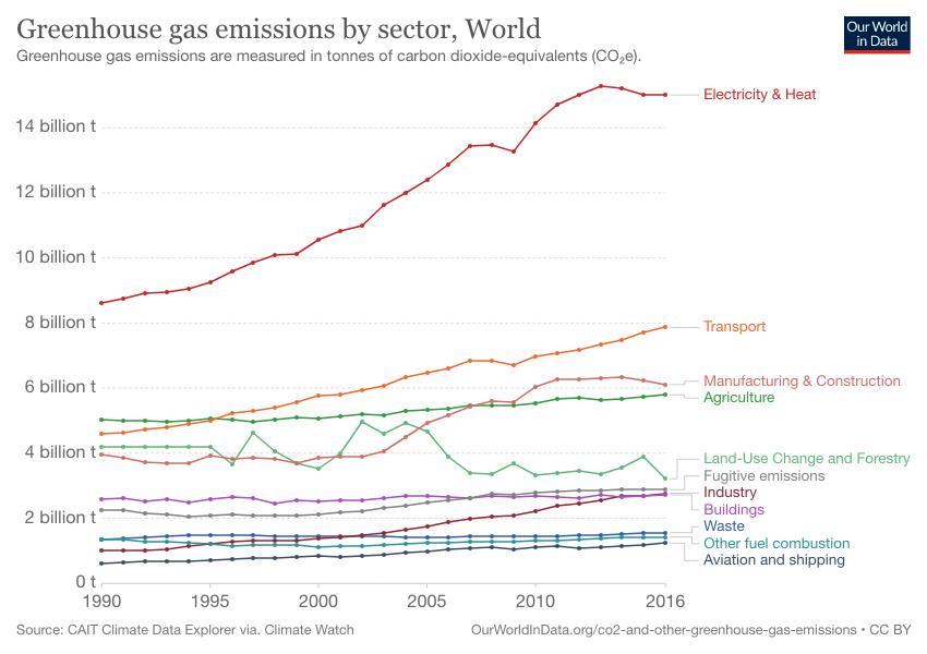 Emissions de gaz à effet de serre par secteur dans le monde